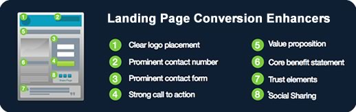 Landing Page Optimisation Factors