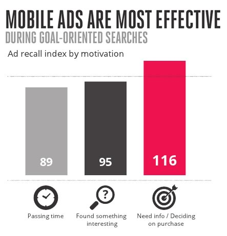 Mobile Ads Effectiveness