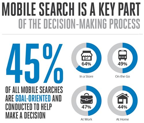 Mobile Search Decision