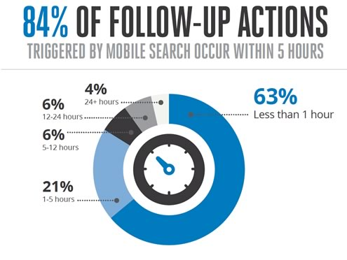 Mobile Search Follow Up
