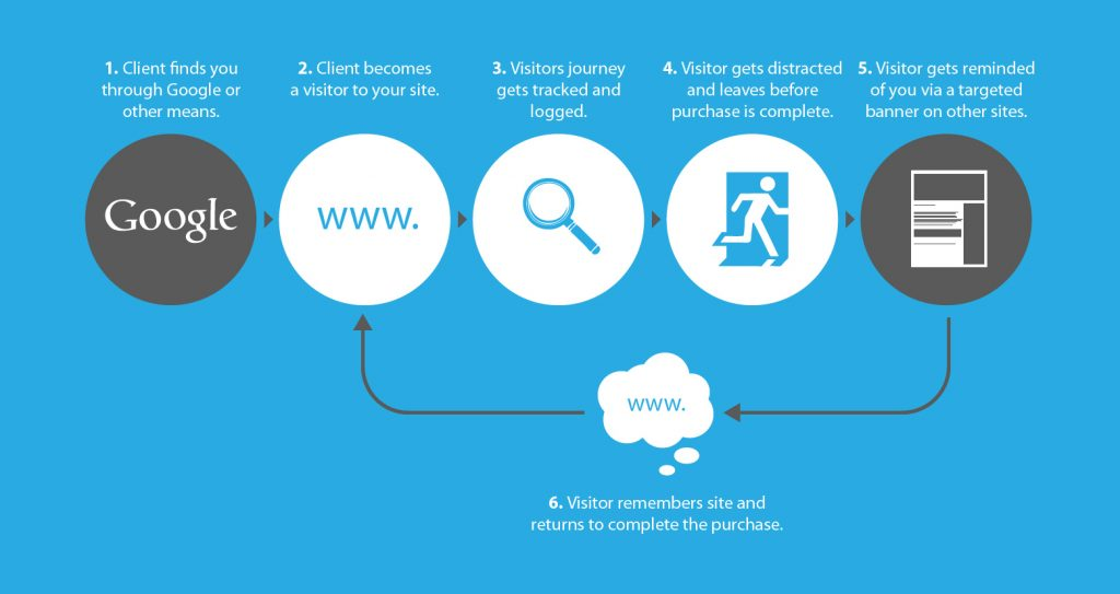remarketing for paid search